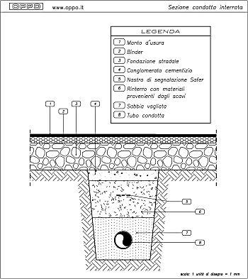 Disegno sezione condotta interrata - Tubazioni gas metano interrate ...