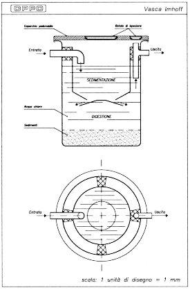 Disegno vasca biologica tipo imhoff for Schema scarico acque reflue domestiche